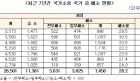 [공무원 위법행위]  구상권 청구 82억 원, 환수는 11억 원 뿐