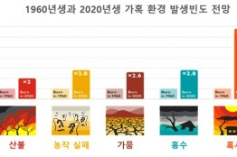 [국가인권지표]   기후위기 - 인권 문제로 인식하고 대비해야